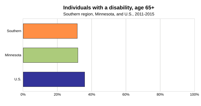 Disability % (32%)