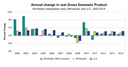 Annual change in real GDP